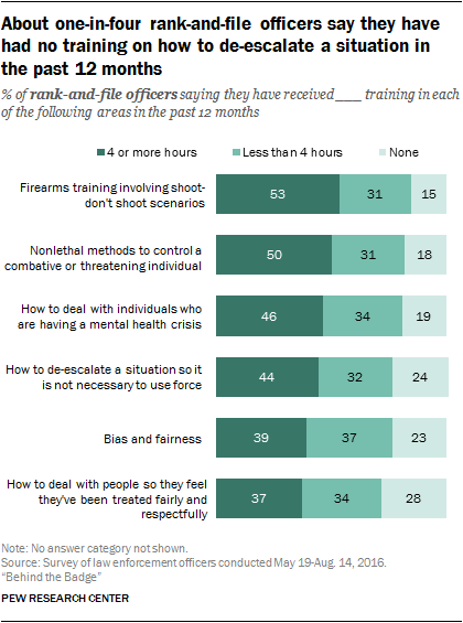 About on-in-four rank-and-file officers say they have had no training on how to de-escalate a situation in the past 12 months