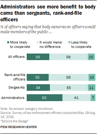 Administrators see more benefit to body cams than sergeants, rank-and-file officers