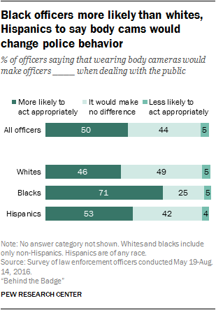 Black officers more likely than whites, Hispanics to say body cams would change police behavior