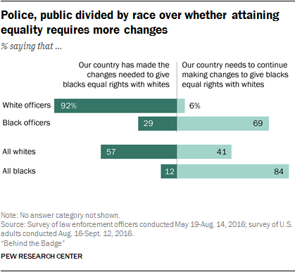 Police, public divided by race over whether attaining equality requires more challenges