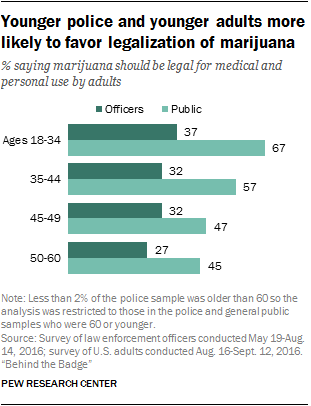 Younger police and younger adults more likely to favor legalization of marijuana