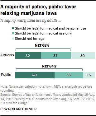 A majority of police, public favor relaxing marijuana laws