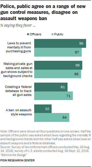 1887a655cc23d A majority of police and a larger share of the public also support the  creation of a federal database to track gun sales (61% and 71%