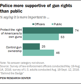 Police more supportive of gun rights than public