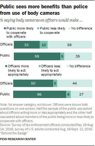 Public sees more benefits than police from use of body cameras