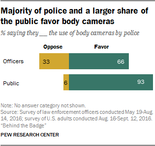 Majority of police and a larger share of the public favor body cameras