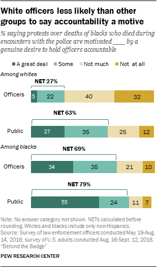 White officers less likely than other groups to say accountability is a motive