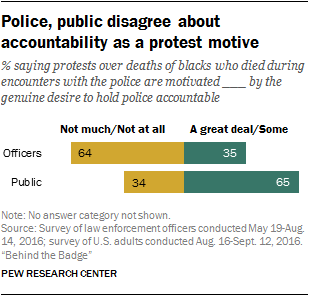 Police, public disagree about accountability as a protest motive