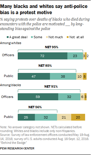 Many blacks and whites say anti-police bias is a protest motive