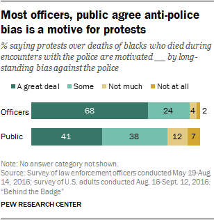 Most officers, public agree anti-police bias is a motive for protests