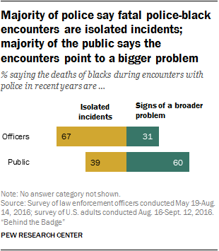 Majority of police say fatal police-black encounters are isolated incidents; majority of the public says the encounters point to a bigger problem