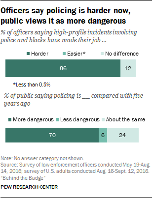 Officers say policing is harder now, public views it as more dangerous