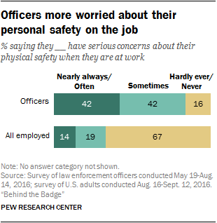 Officers more worried about their personal safety on the job