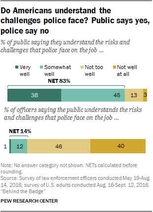Do Americans understand the challenges police far? Public says yes, police say no
