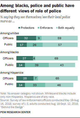 Among blacks, police and public have different views of role of police
