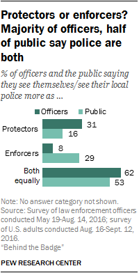 Protectors or enforcers? Majority of officers, half of public say police are both
