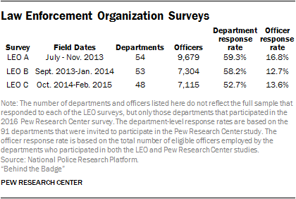 Law Enforcement Organization Surveys