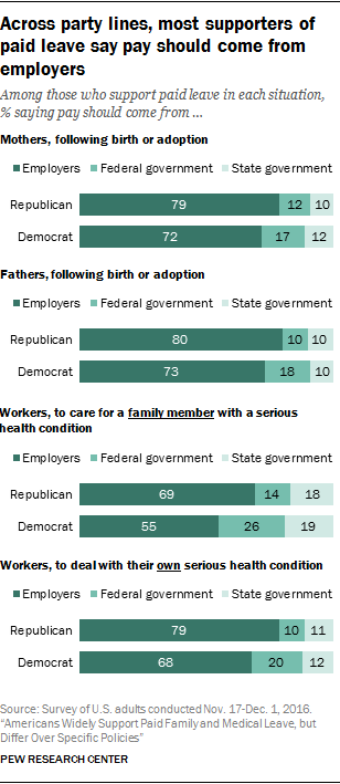Across party lines, most supporters of paid leave say pay should come from employers
