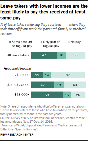 Leave takers with lower incomes are the least likely to say they received at least some pay