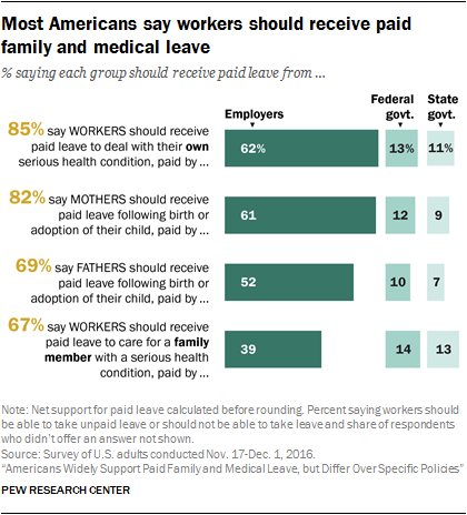 Most Americans say workers should receive paid family and medical leave