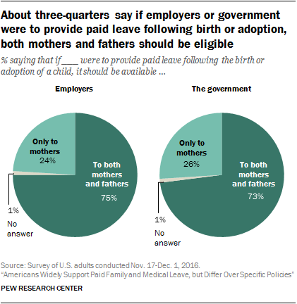About three-quarters say if employers or government were to provide paid leave following birth or adoption, both mothers and fathers should be eligible