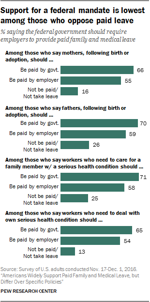 Support for a federal mandate is lowest among those who oppose paid leave