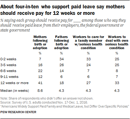 About four-in-ten who support paid leave say mothers should receive pay for 12 weeks or more