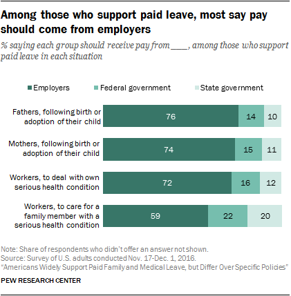 Among those who support paid leave, most say pay should come from employers