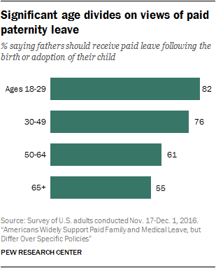 Significant age divides on views of paid paternity leave