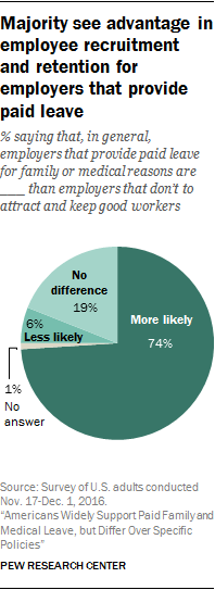 Majority see advantage in employee recruitment and retention for employers that provide paid leave