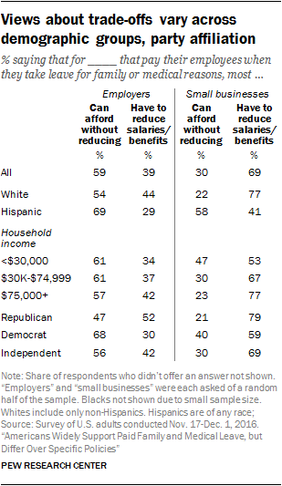 Views about trade-offs vary across demographic groups, party affiliation