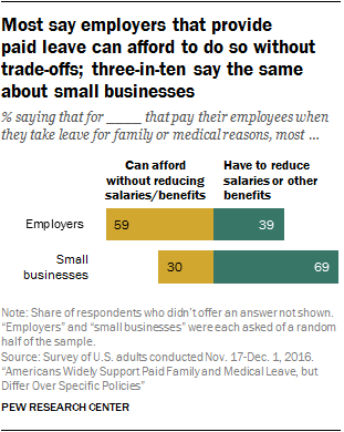 Most say employers that provide paid leave can afford to do without trade-offs; three-in-ten say the same about small businesses