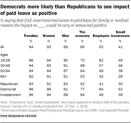 Democrats more likely than Republicans to see impact of paid leave as positive