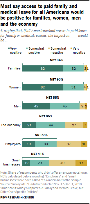 Most say access to paid family and medical leave for all Americans would be positive for families, women, men and the economy