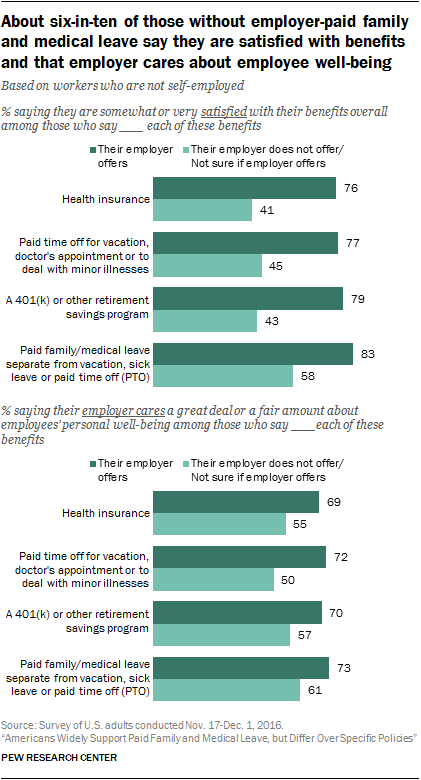 About six-in-ten of those without employer-paid family and medical leave say they are satisfied with benefits and that employer cares about employee well-being