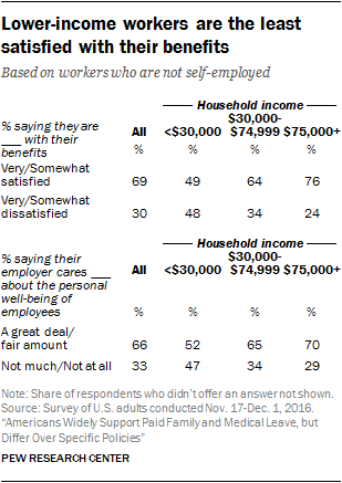 Lower-income workers are the least satisfied with their benefits