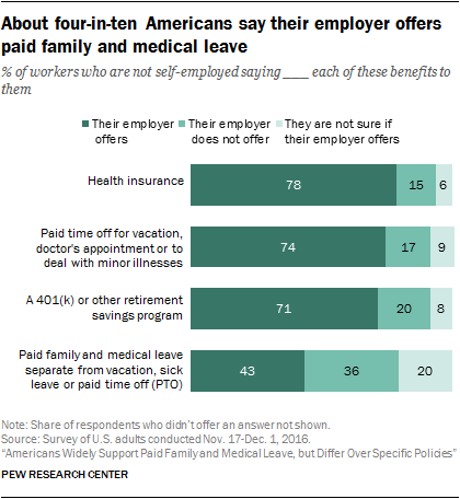 About four-in-ten Americans say their employer offers paid family and medical leave