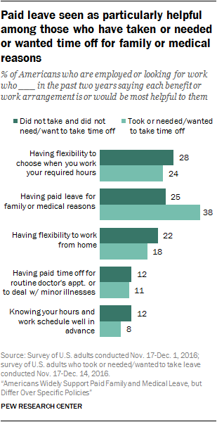 Paid leave seen as particularly helpful among those who have taken or needed or wanted time off for family or medical reasons