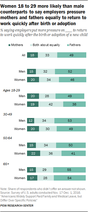 Women 18 to 29 more likely than male counterparts to say employers pressure mothers and fathers equally to return to work quickly after birth or adoption