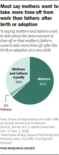 Most say mothers want to take more time off from work than fathers after birth or adoption