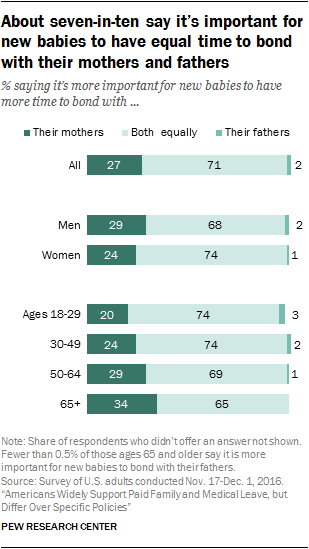 About seven-in-ten say it's important for new babies to have equal time to bond with their mothers and fathers