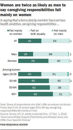 Women are twice as likely as men to say caregiving responsibilities fall mainly on women