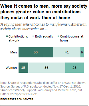 When it comes to men, more say society places greater value on contributions they make at work than at home
