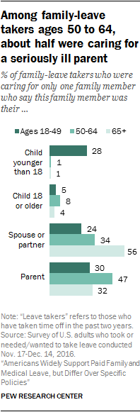About family-leave takers ages 50 to 64, about half were caring for a seriously ill parent