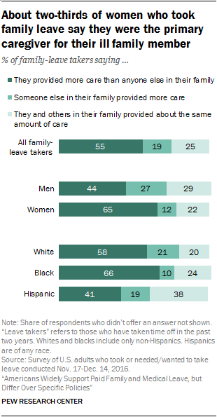 About two-thirds of women who took family leave say they were the primary caregiver for their ill family member