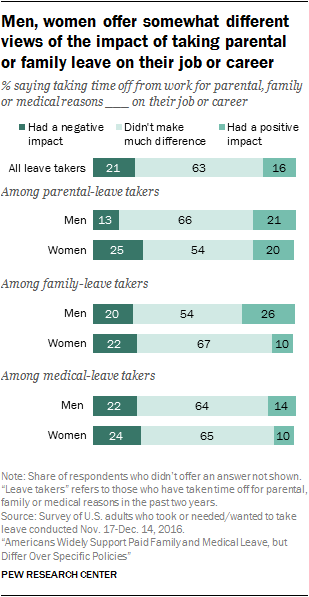 Men, women offer somewhat different views of the impact of taking parental or family leave on their job or career