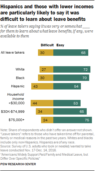 Hispanics and those with lower incomes are particularly likely to say it was difficult to learn about leave benefits