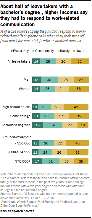 About half of leave takers with a bachelor's degrees, higher incomes say they had to respond to work-related communication