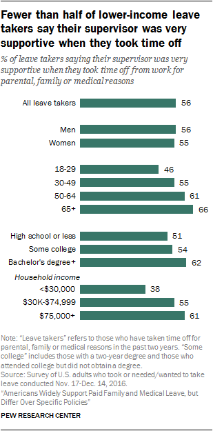 Fewer than half of lower-income leave takers say their supervisor was very supportive when they took time off