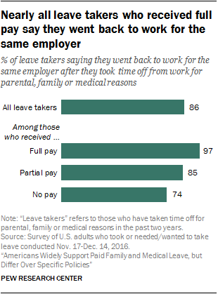 Nearly all leave takers who received full pay say they went back to work for the same employer